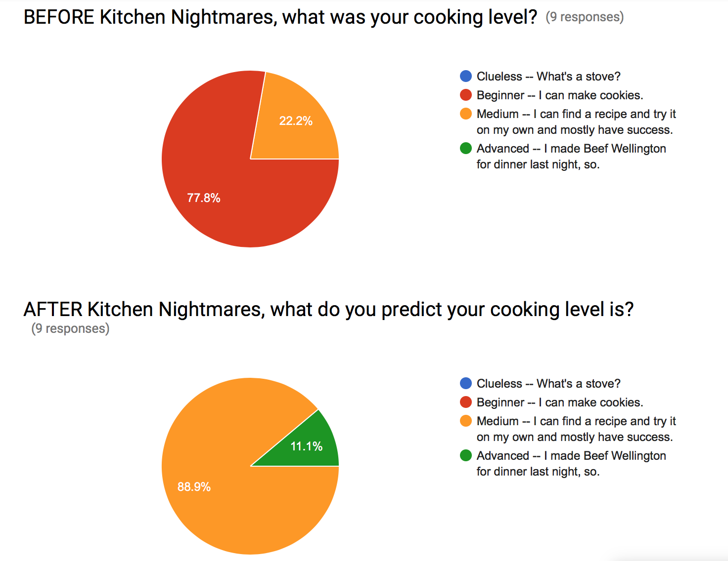 Kitchen Nightmares Intersession Data